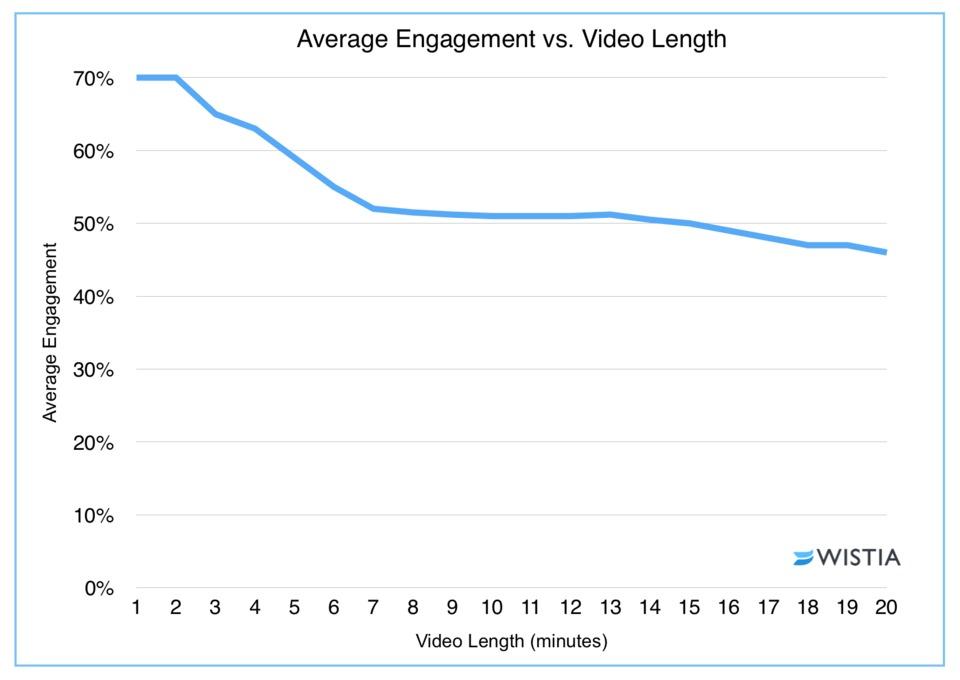 Average engagement vs video link (wistia)