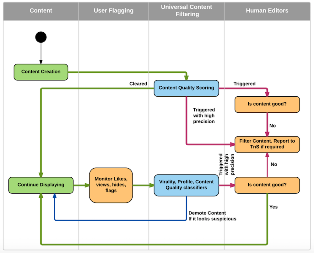 LinkedIn's content review workflow