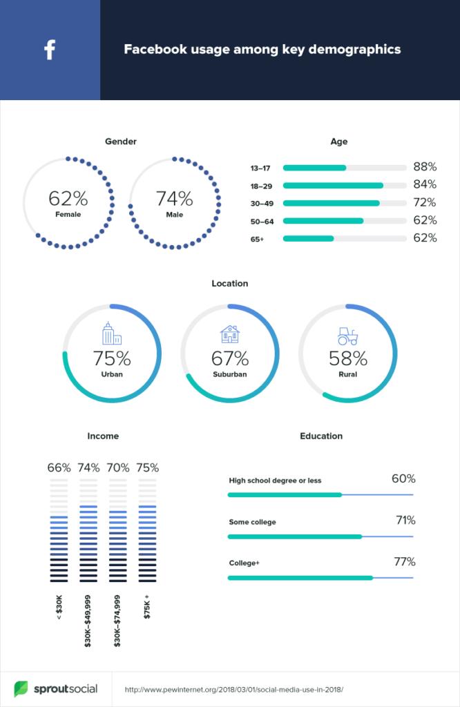 2019-demographics-facebook-666x1024.png