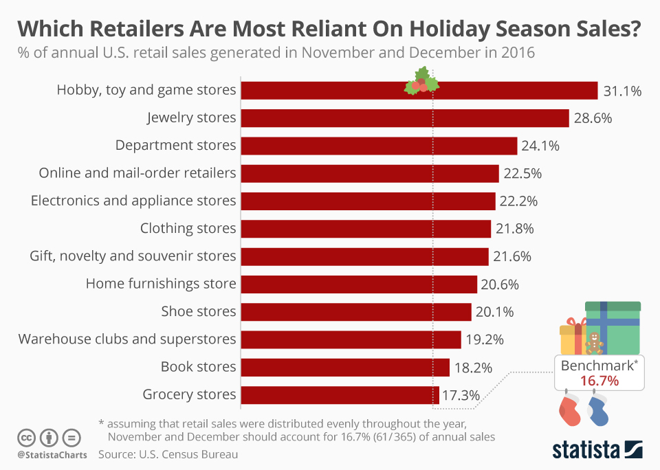 Sourced from Stastista: https://www.statista.com/chart/11979/holiday-season-retail-sales/