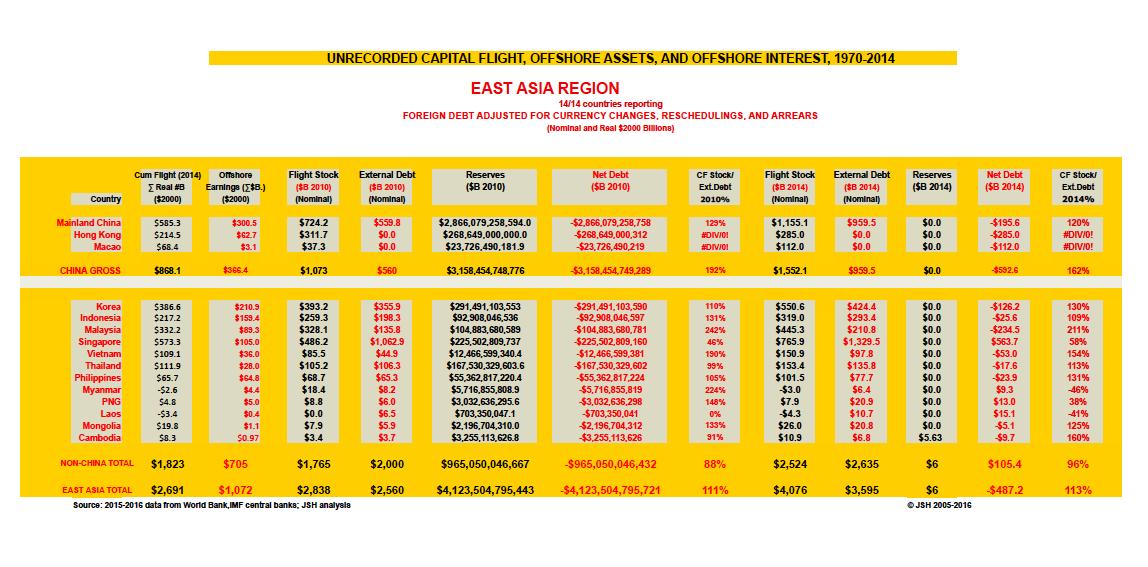 East Asia sum 1