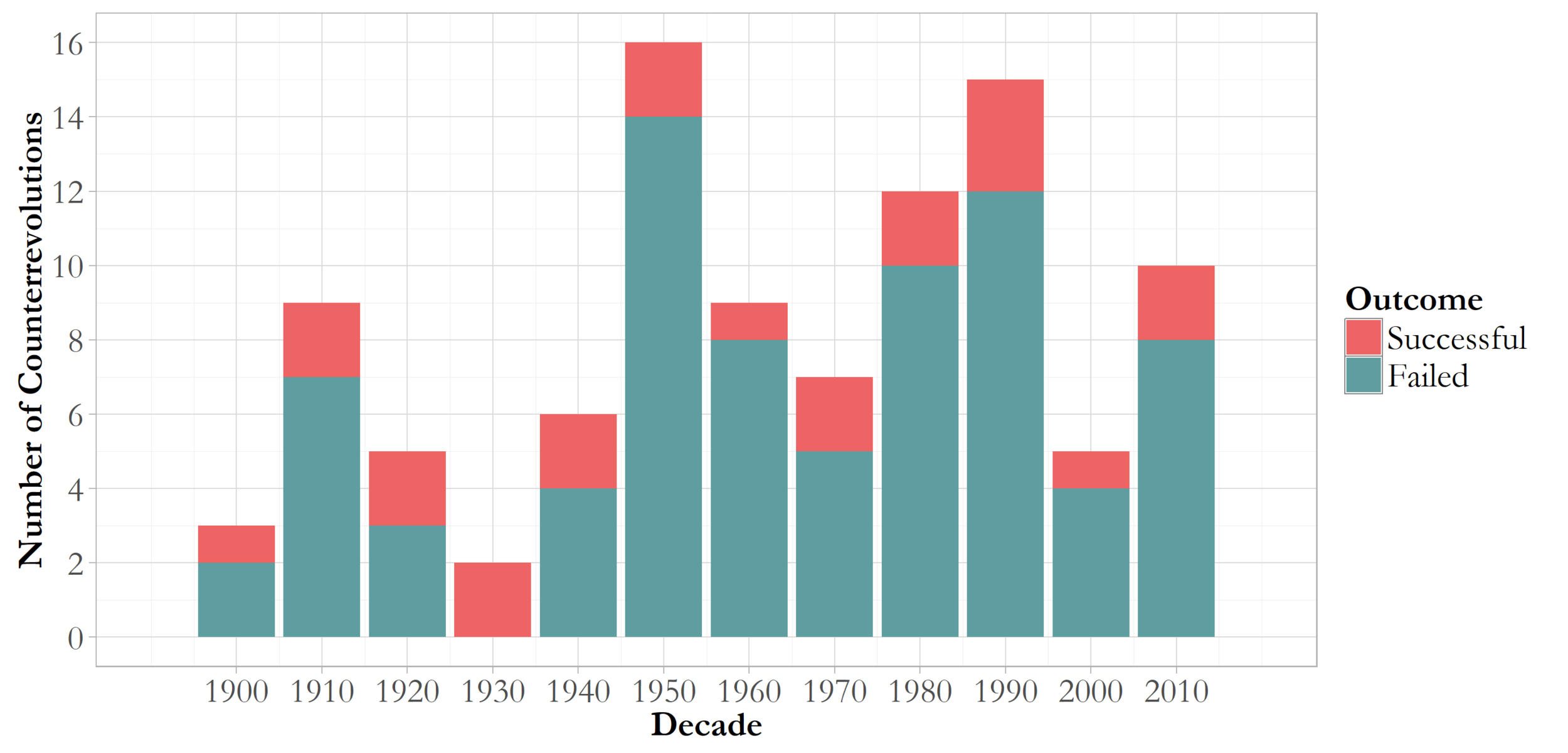 Historical trends in counterrevolution
