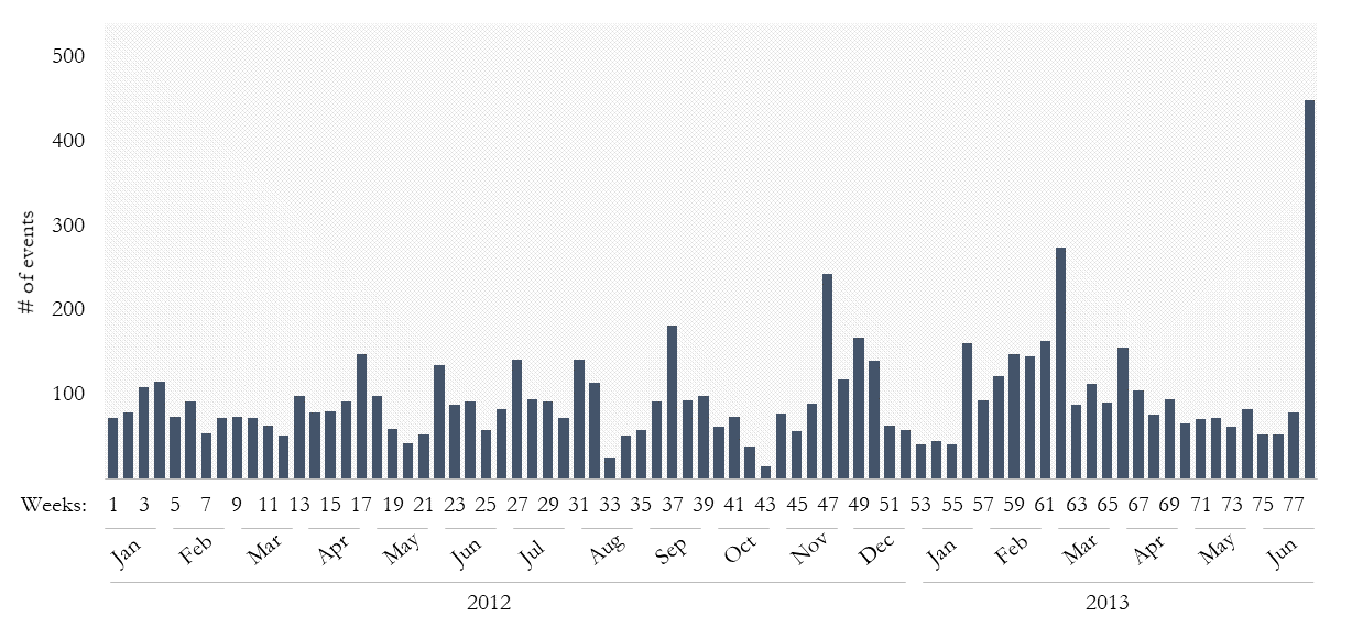 Weekly protest count, January 1, 2012 to July 3, 2013