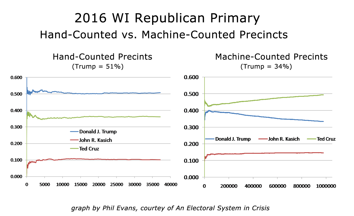 WI hand vs machine 2016 Primary_FINAL.png
