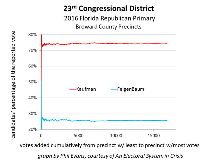 Figure 1 - The Republican Congressional primary in the 23rd district follows the expected statistical pattern.
