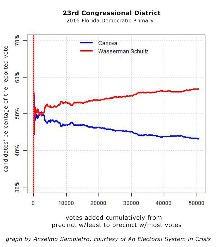 Figure 2 - The Democratic Congressional primary in the 23rd district shows an unexpected statistical pattern that favors Wasserman Schultz.