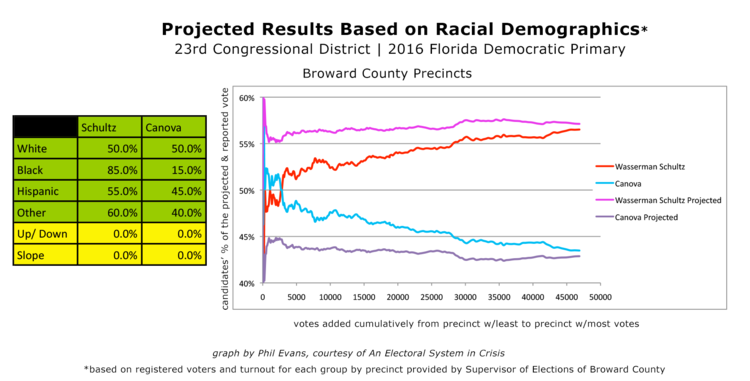 Figure 7 - When Wasserman Schultz receives 85% of the Black vote and 50% of the White vote, the projected race does not match the reported totals.