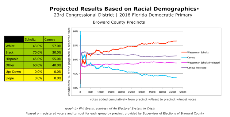 Figure 10 - With this division of the vote, the race maintains both the expected statistical pattern and the known demographic influences. In this scenario, Canova would have won the election.