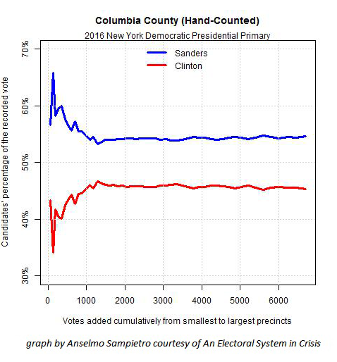 Fig. 2   —  2016 NY Dem pres primary    Columbia Co. -t  his hand-counted county has an expected statistical pattern