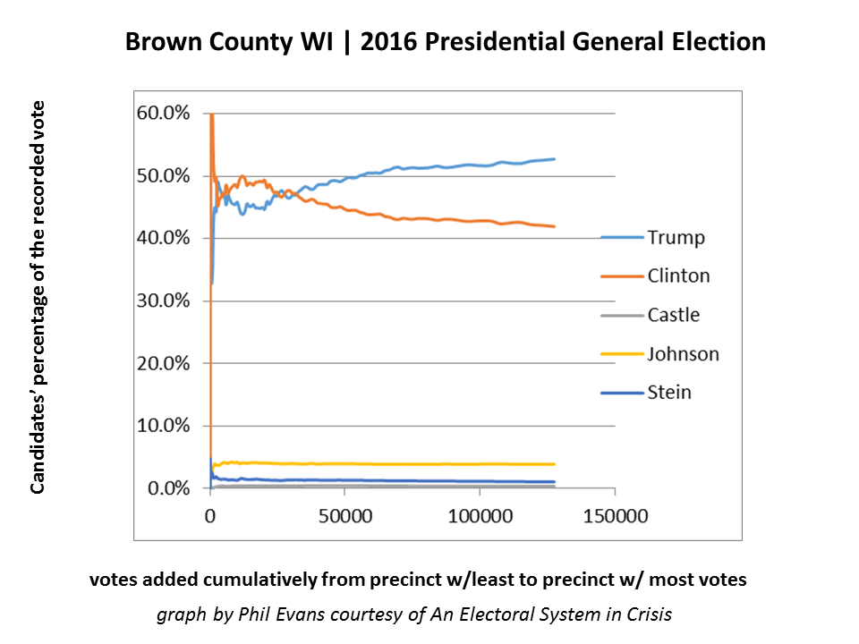 Figure 2B - Brown County WI has an unexpected statistical pattern. The candidates' percentages never stabilize even after 125,000 votes are counted.