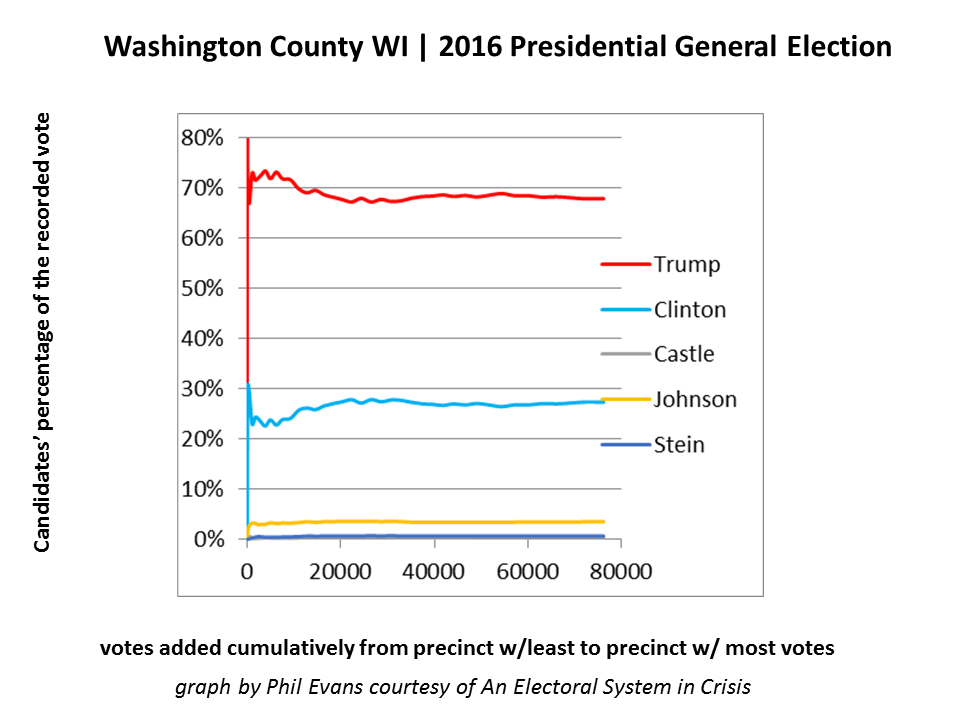 Figure 1 - Washington County WI has an expected statistical pattern. The candidates' level of support stabilizes as more and more votes are counted.