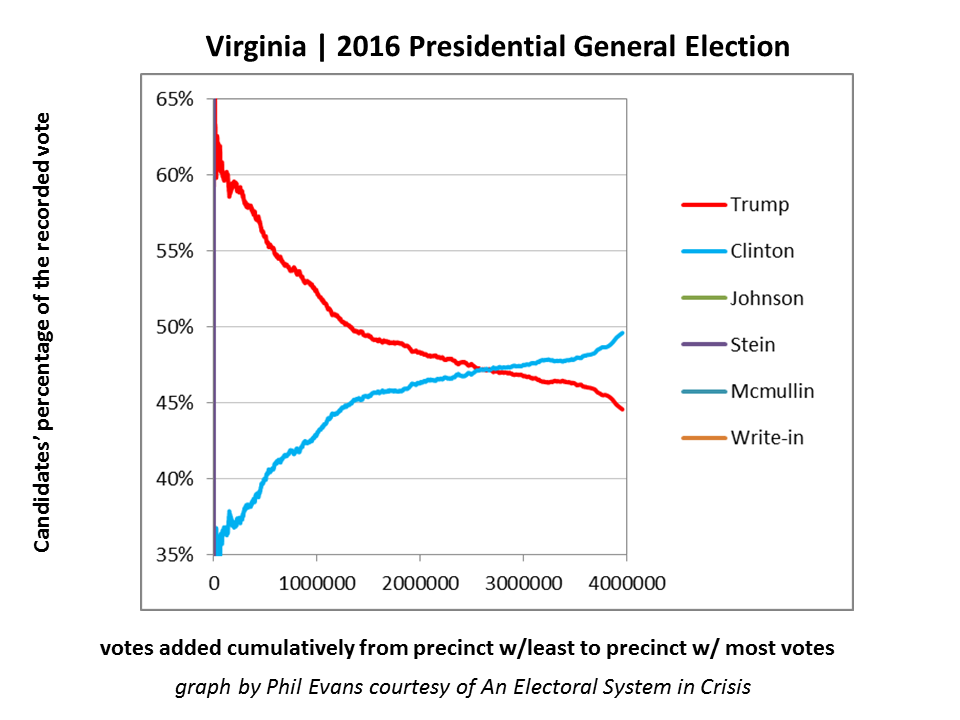 Figure 4A - Virginia has an unexpected statistical pattern. The candidates' percentages never stabilize even after close to 4 million votes are counted.