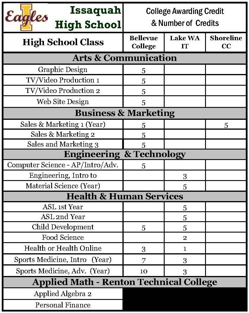 IHS dual credit chart.JPG