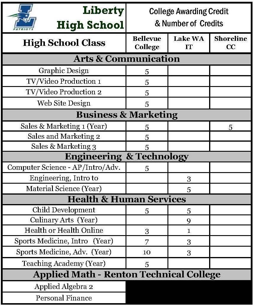 LHS dual credit chart.JPG
