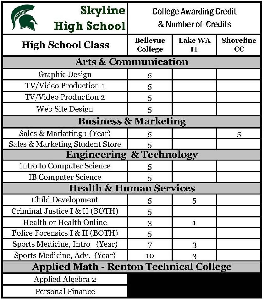 SHS dual credit chart.JPG