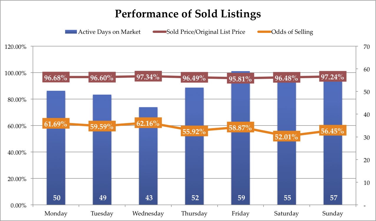 Wednesday takes the crown in all three major categories; Odds of Selling, Sold Price to Original List Price Ratio, and Active Days on Market.