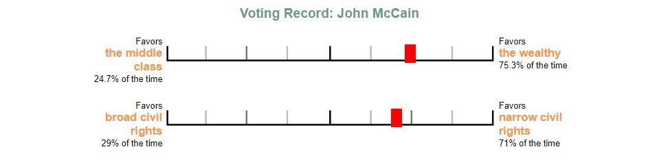 McCain Voting Record Banner.JPG