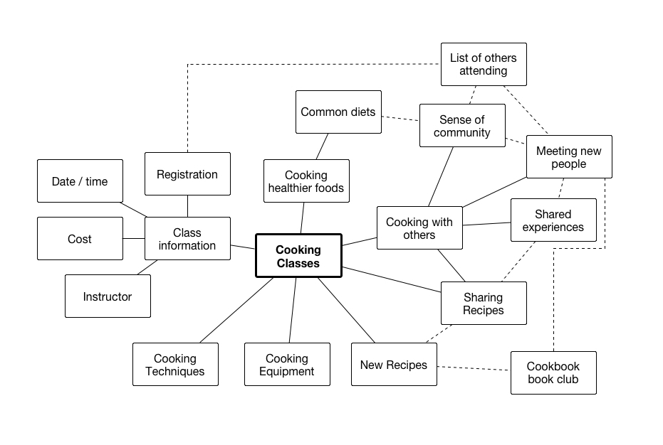 A concept map for the Cooking Classes portion of the website.