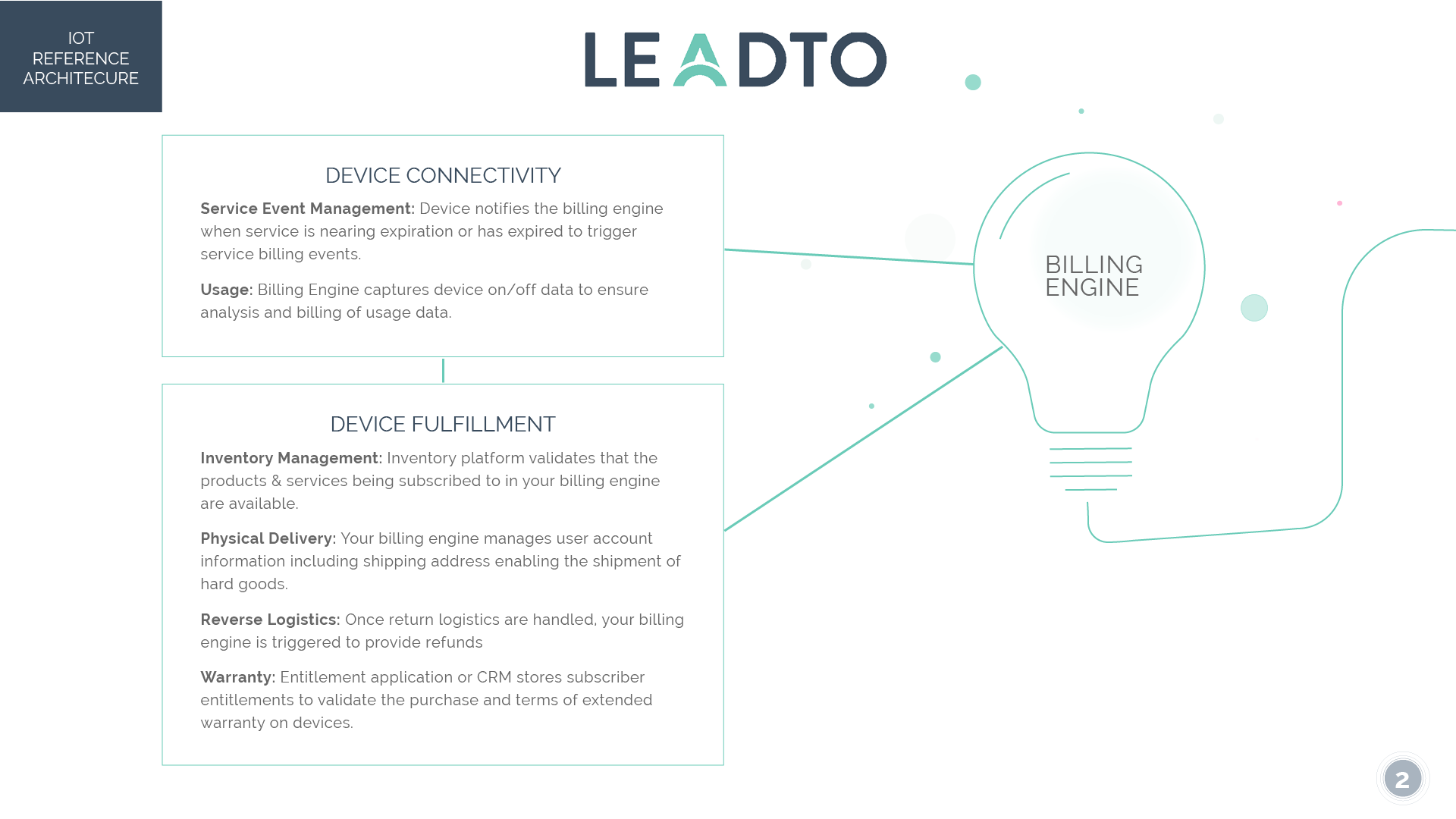 LeadTo IoT Reference Architecture2.png