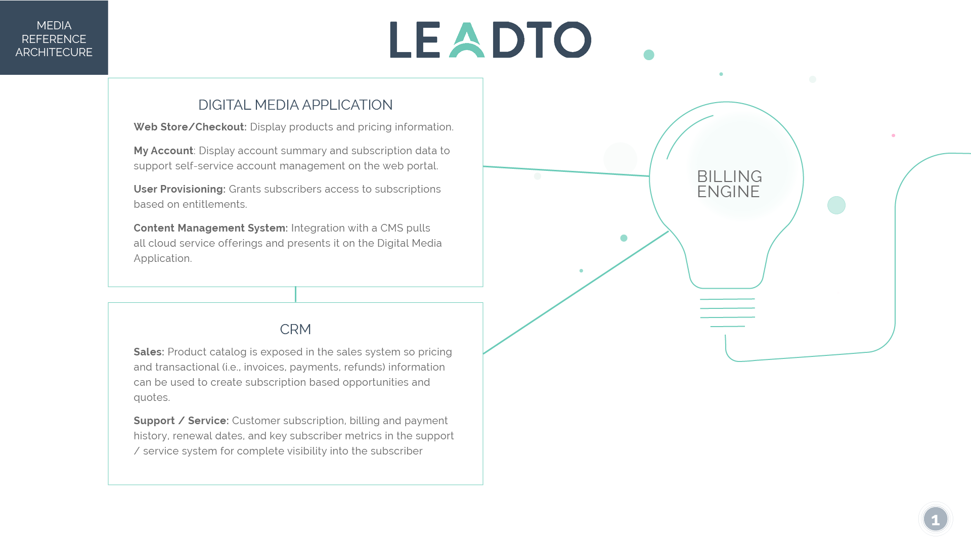 LeadTo Media Reference Architecture.png