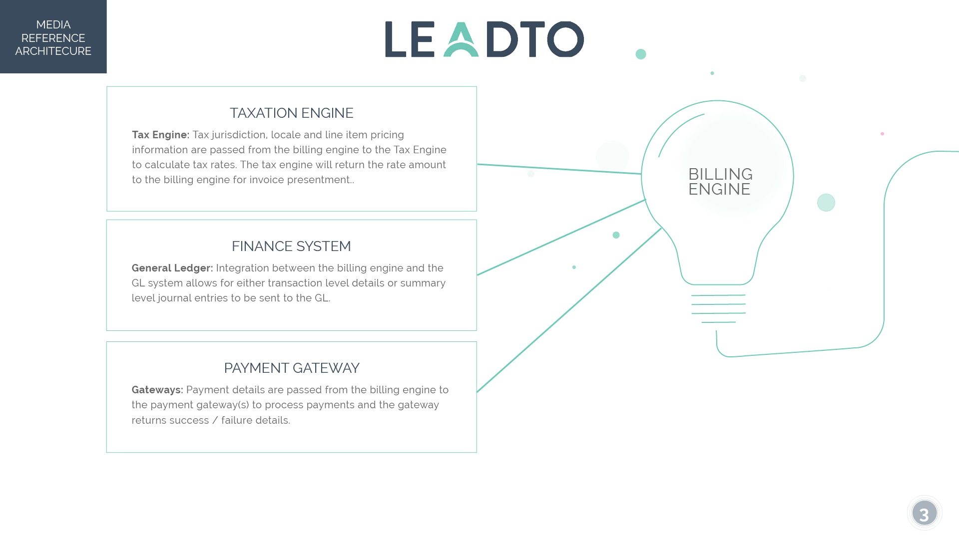 LeadTo Media Reference Architecture3.png