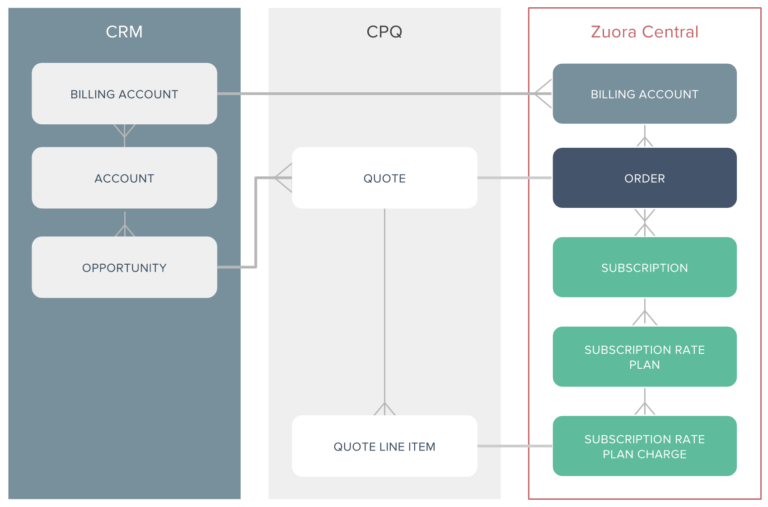 crm and cpq to subscriptions.png