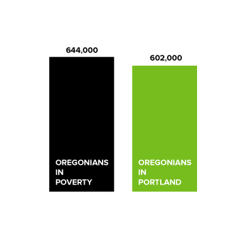 MORE OREGONIANS LIVE IN POVERTY THAN IN PORTLAND   (2014 estimated Oregonians in poverty and living in Portland)