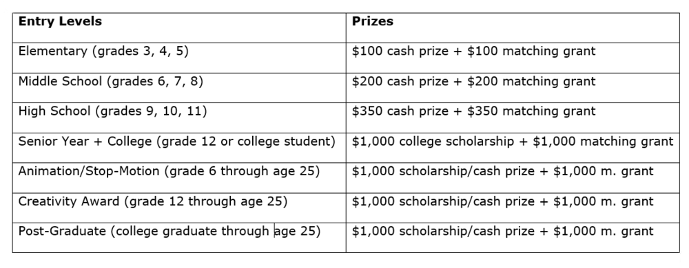 Chart of prizes
