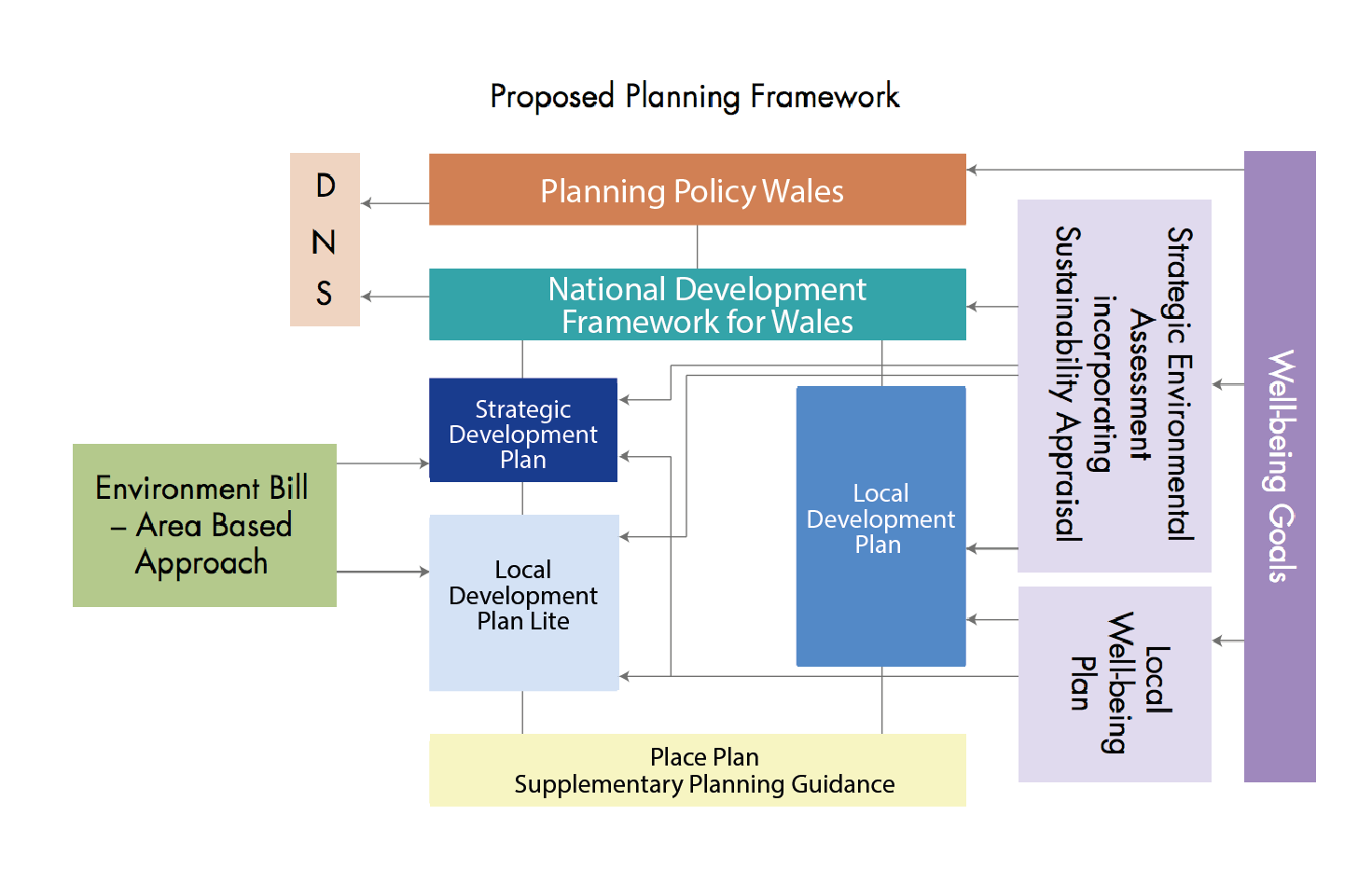 How the plan based approach is supposed to work