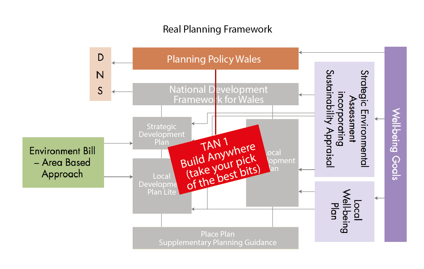 How the plan based system is actually working