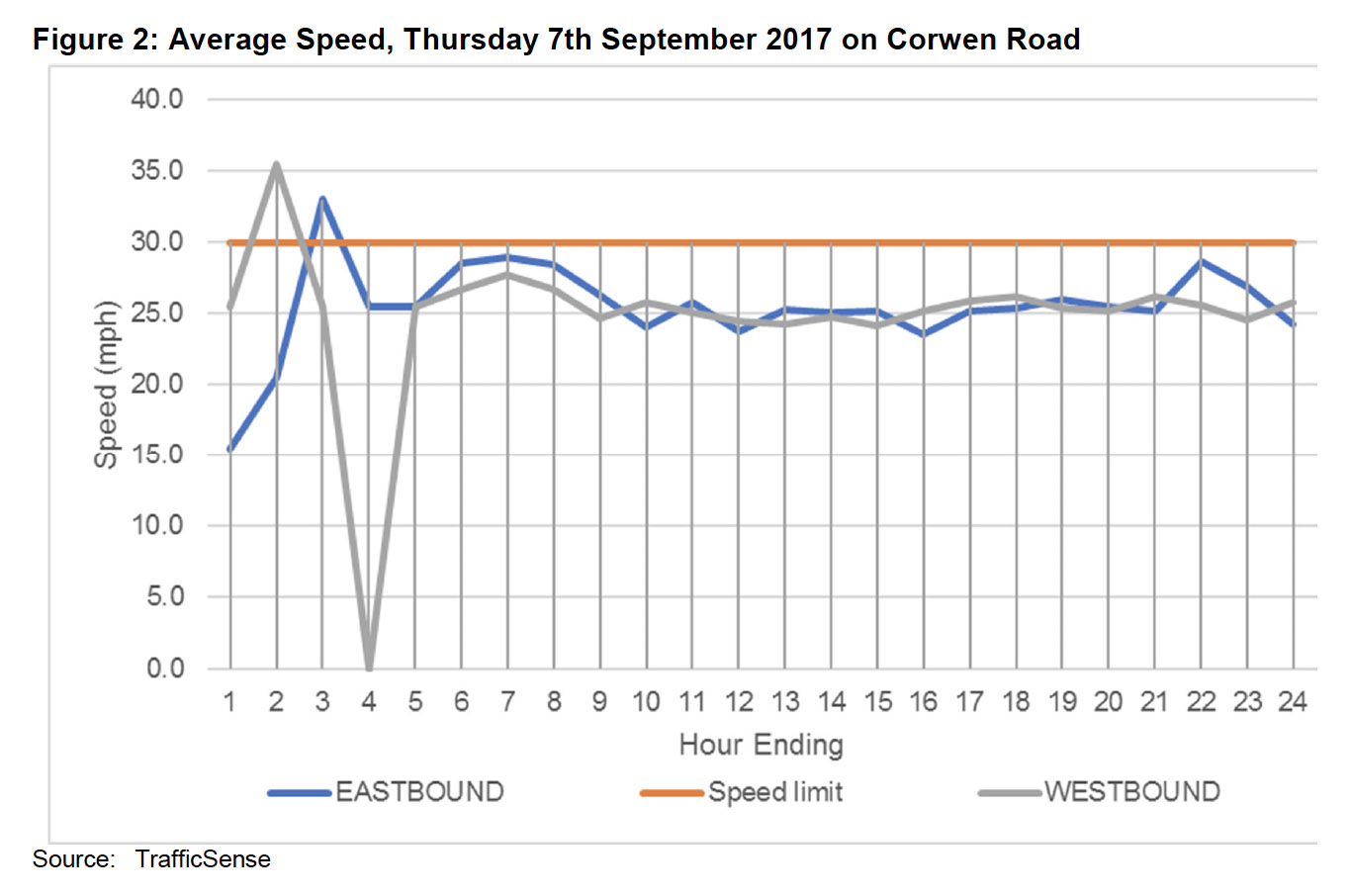 corwen road speed.jpg