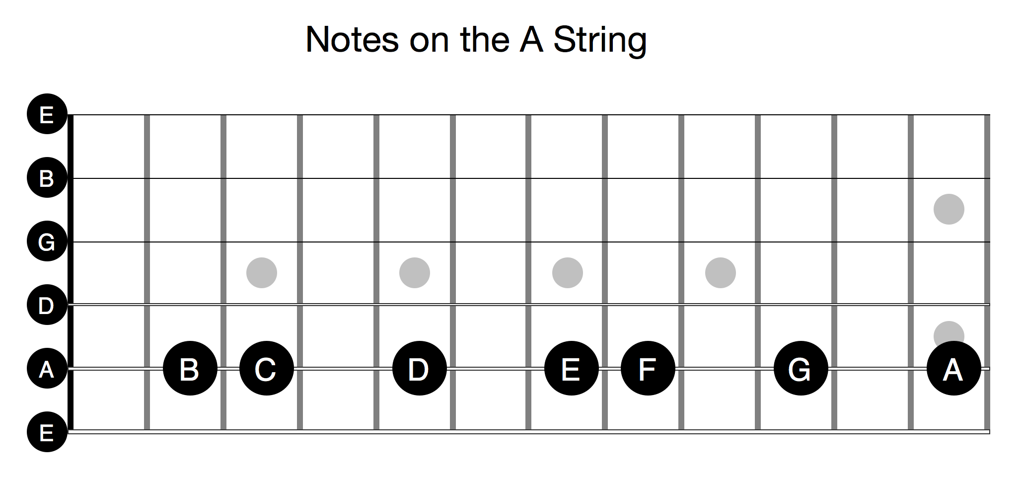 Notes on the A String