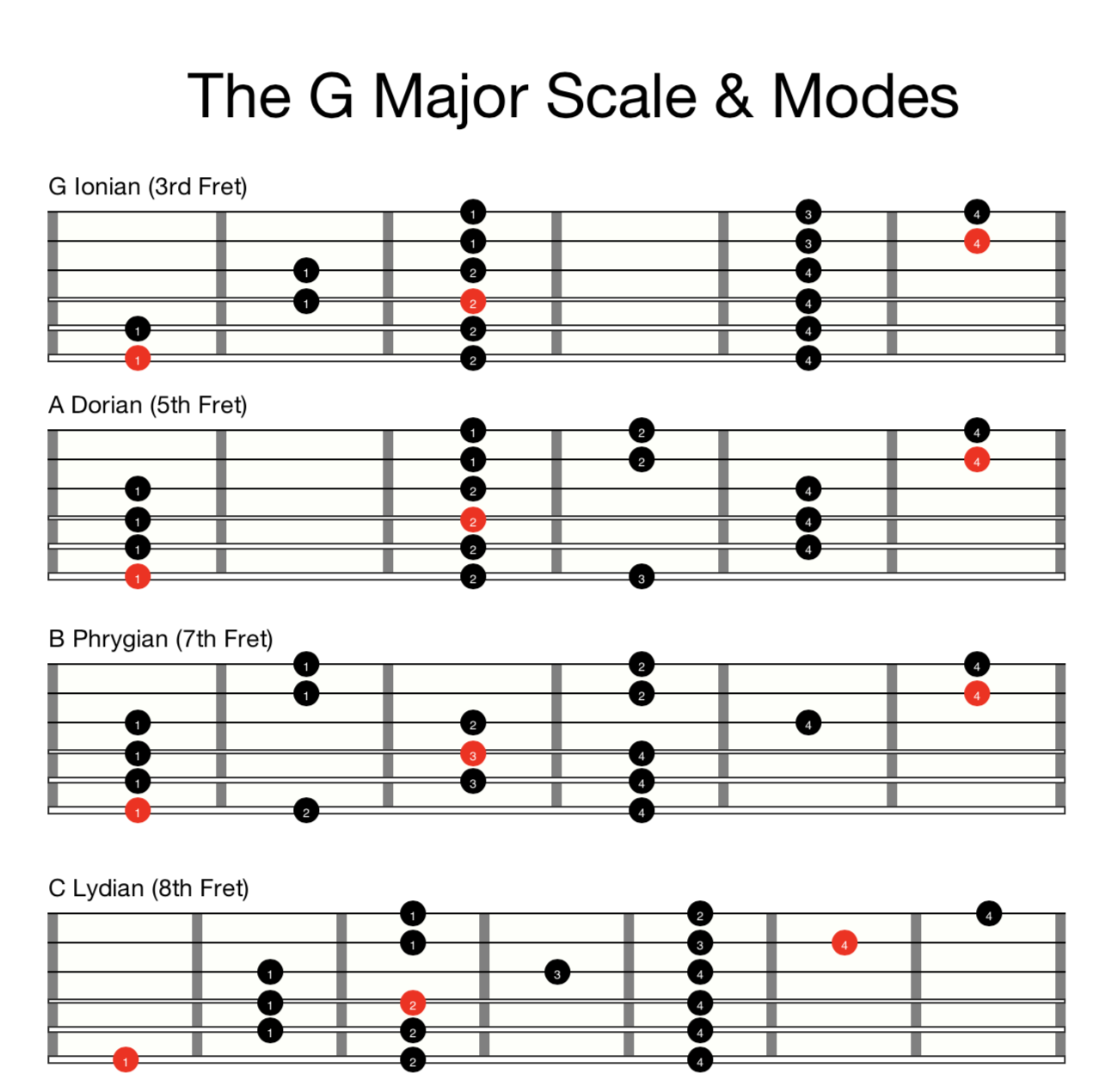 The G Major Scale & Modes