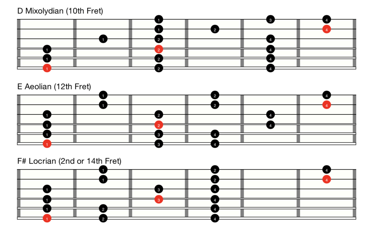 Root notes are marked in red, and are the modal root notes.