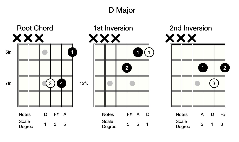 major-triad-shapes-for-guitar