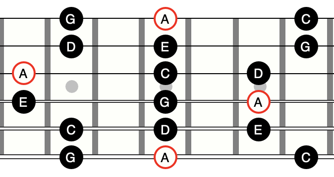 The left half is the C Major Pentatonic shape and the right half is the A Minor Pentatonic shape. Note that the root notes would be either A or C, depending on whether you're playing in a song in the key of C Major or A Minor.