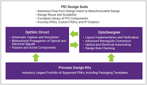 synopsys PIC design suite.png