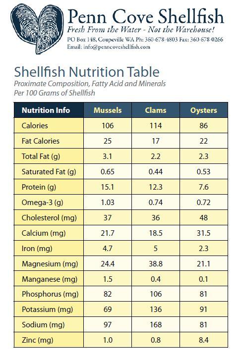 NUTRITION — Penn Cove Shellfish