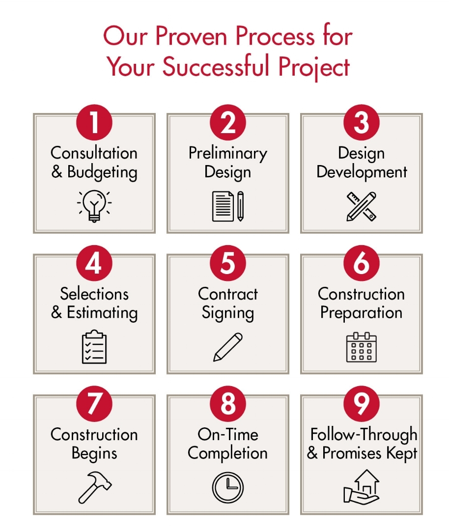 Design Build Remodeling Process