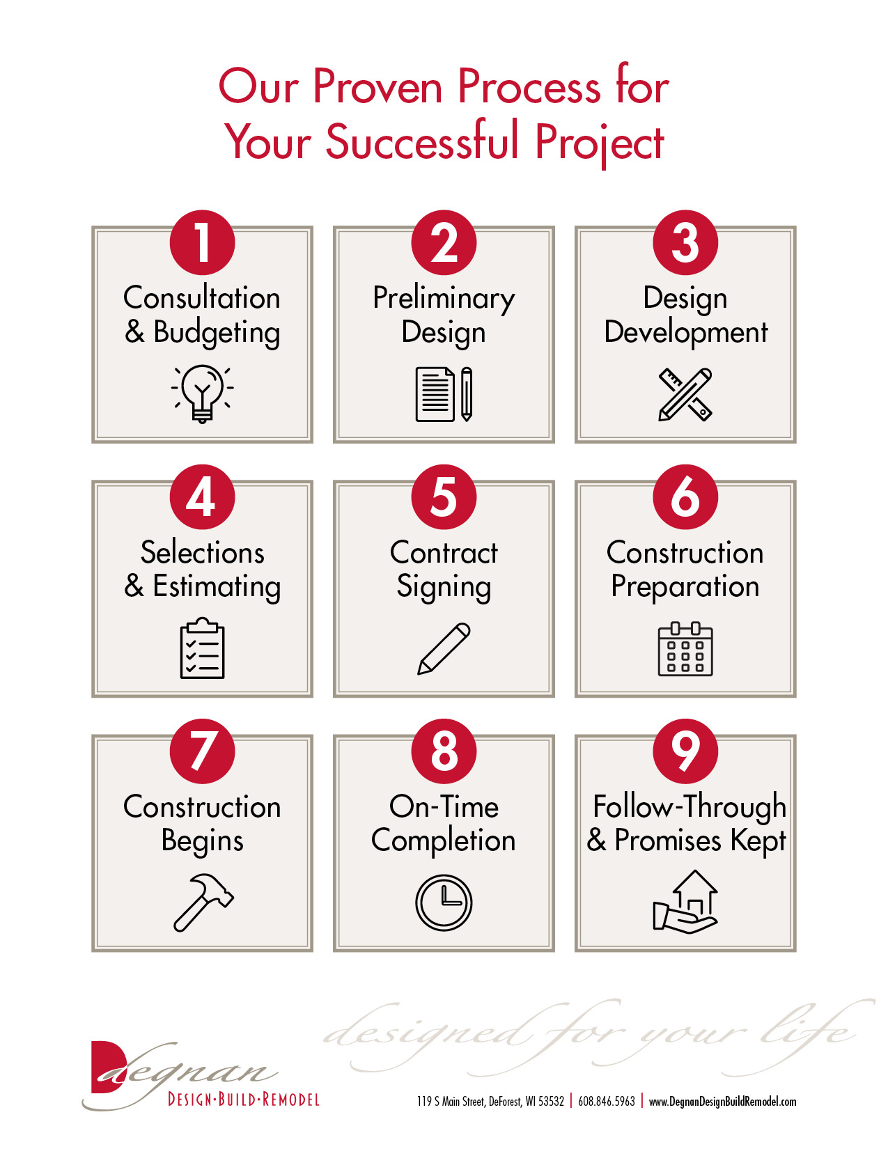 our process to help clients understand the design-build-remodel process