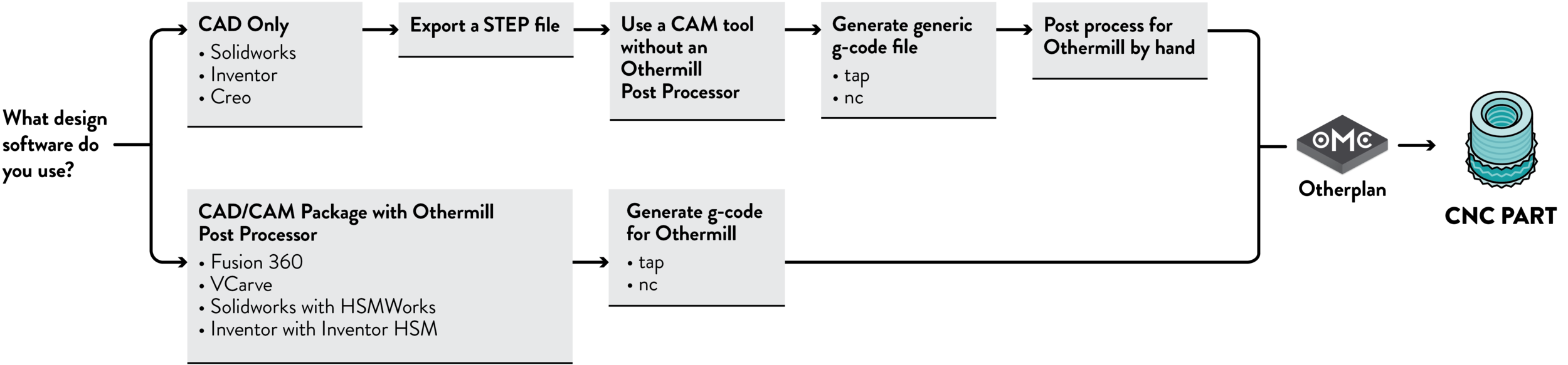Other Mill Workflow