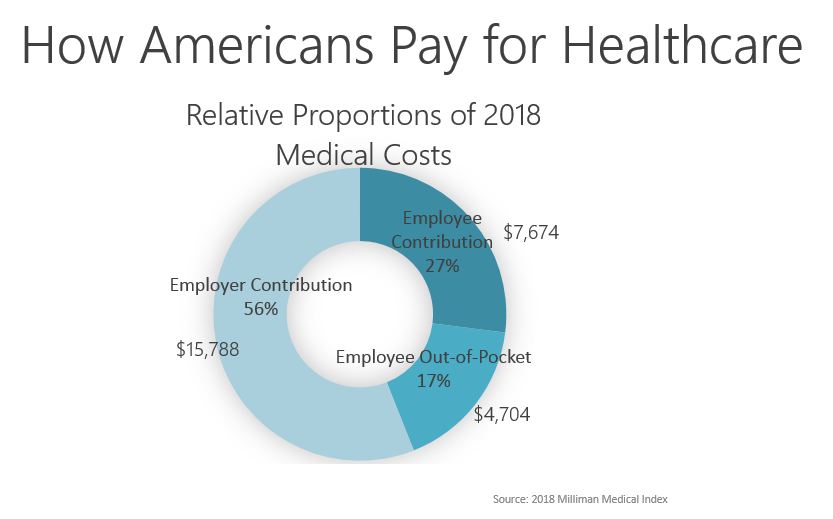 *2019  ACA Out of Pocket Maximums  are $7,900/individual and $15,800/family.