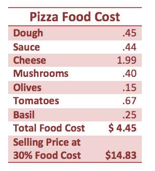 Calculating Food Cost The Culinary Pro