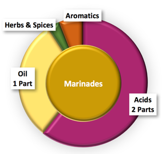 Marinade Ratio.png