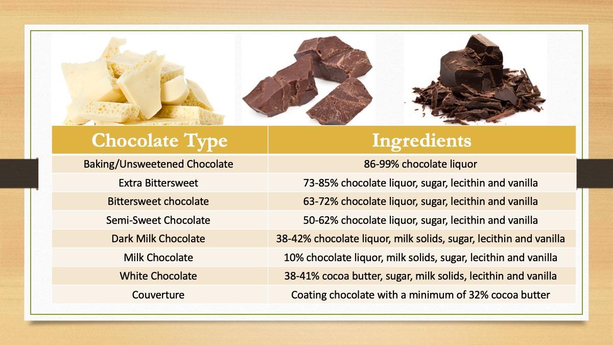 Chocolate Chart.jpg