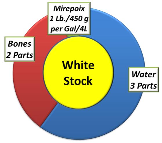 White Stock recipe -
