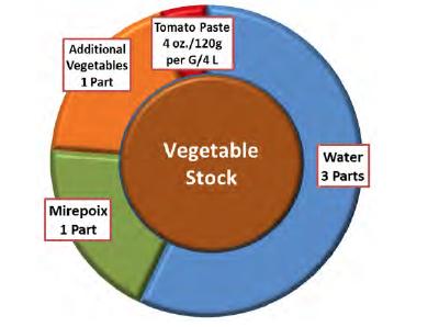Vegetable Stock Recipe -
