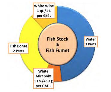 Fish Stock & Fumet Recipe -