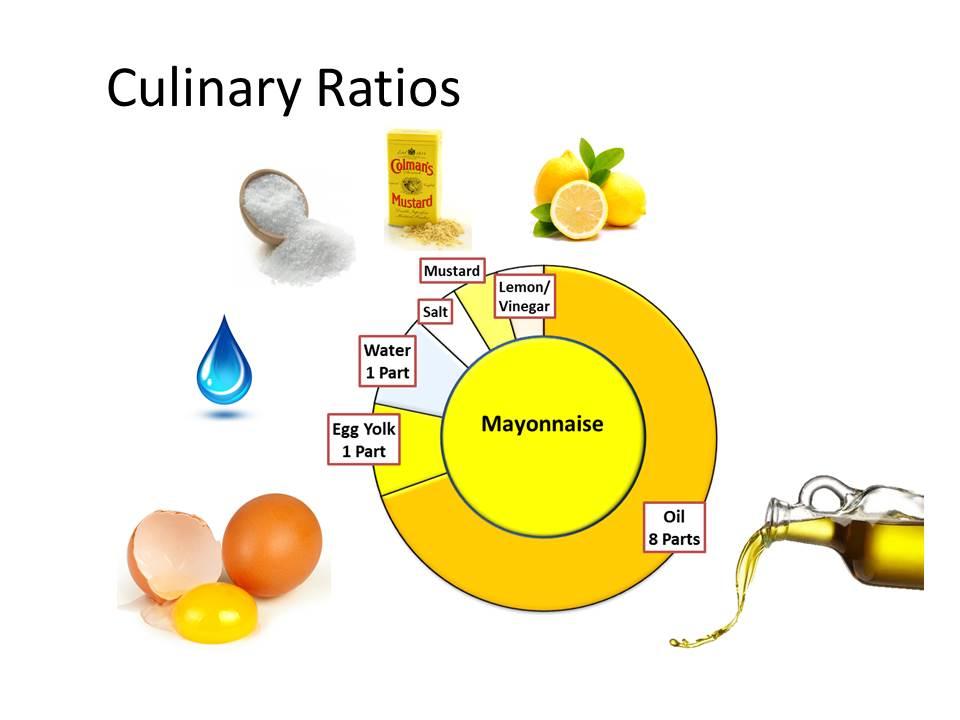 Mayonnaise Recipe - Emulsified Dressings