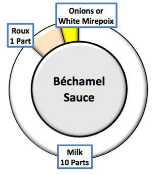Béchamel Sauce Recipe - and Small Sauce Variations